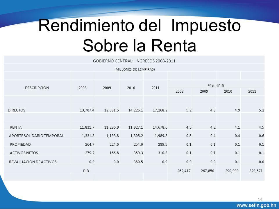 Rendimiento del Impuesto Sobre la Renta GOBIERNO CENTRAL: INGRESOS 2008-2011 (MILLONES DE LEMPIRAS) DESCRIPCIÓN2008200920102011 % del PIB 200820092010