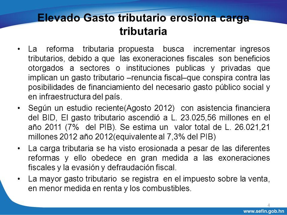 Cálculo del Gasto Tributario Total – Años 2010/2011 y 2012 (proyección) (en millones de lempiras, en % del PIB y en % de la recaudación tributaria) 5