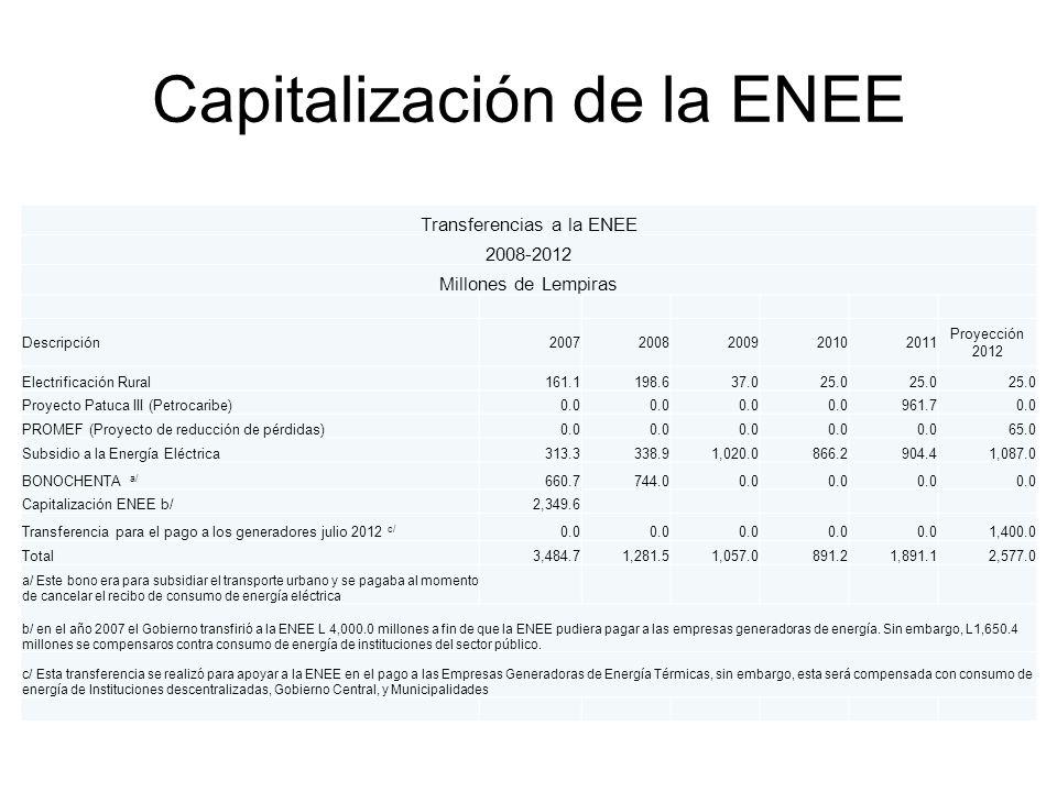 Capitalización de la ENEE Transferencias a la ENEE 2008-2012 Millones de Lempiras Descripción20072008200920102011 Proyección 2012 Electrificación Rural161.1198.637.025.0 Proyecto Patuca III (Petrocaribe)0.0 961.70.0 PROMEF (Proyecto de reducción de pérdidas)0.0 65.0 Subsidio a la Energía Eléctrica313.3338.91,020.0866.2904.41,087.0 BONOCHENTA a/ 660.7744.00.0 Capitalización ENEE b/2,349.6 Transferencia para el pago a los generadores julio 2012 c/ 0.0 1,400.0 Total3,484.71,281.51,057.0891.21,891.12,577.0 a/ Este bono era para subsidiar el transporte urbano y se pagaba al momento de cancelar el recibo de consumo de energía eléctrica b/ en el año 2007 el Gobierno transfirió a la ENEE L 4,000.0 millones a fin de que la ENEE pudiera pagar a las empresas generadoras de energía.