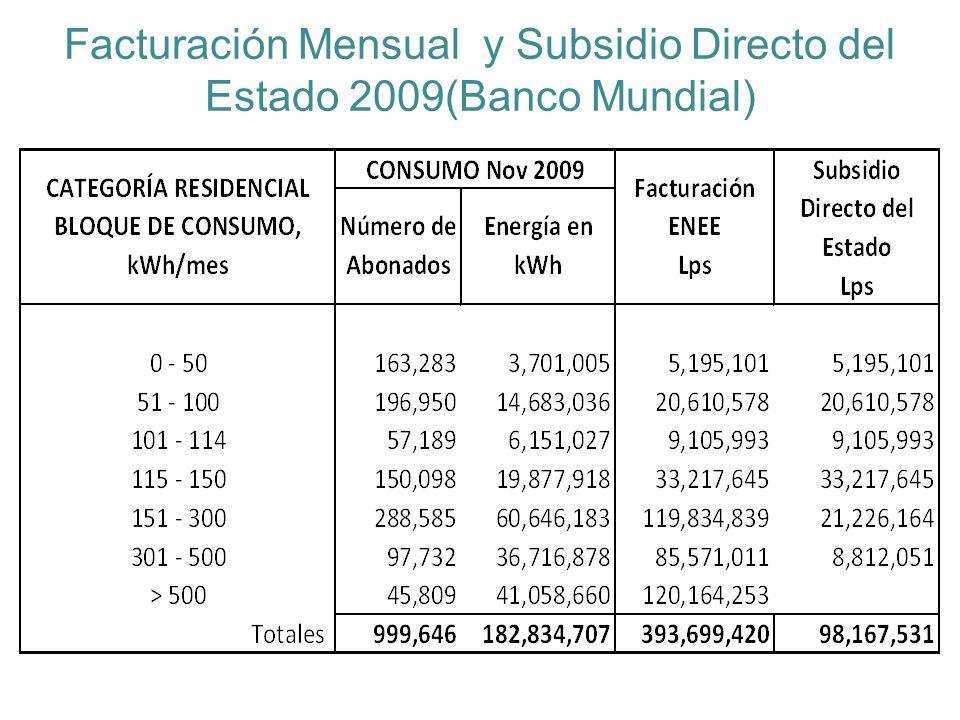 Facturación Mensual y Subsidio Directo del Estado 2009(Banco Mundial)