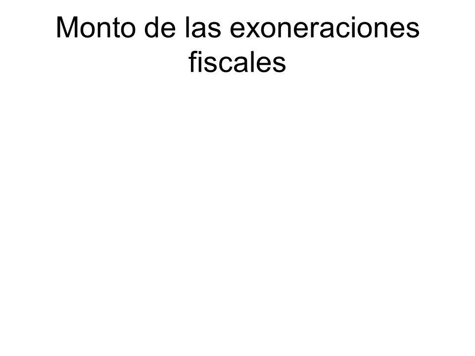 Monto de las exoneraciones fiscales