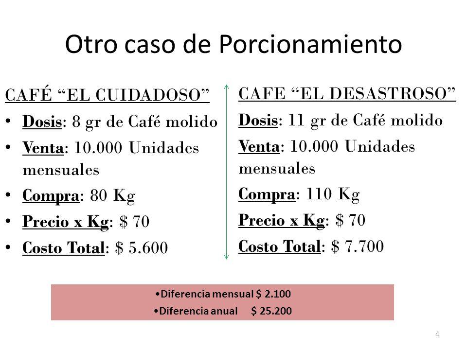 Otro caso de Porcionamiento CAFÉ EL CUIDADOSO Dosis: 8 gr de Café molido Venta: 10.000 Unidades mensuales Compra: 80 Kg Precio x Kg: $ 70 Costo Total: