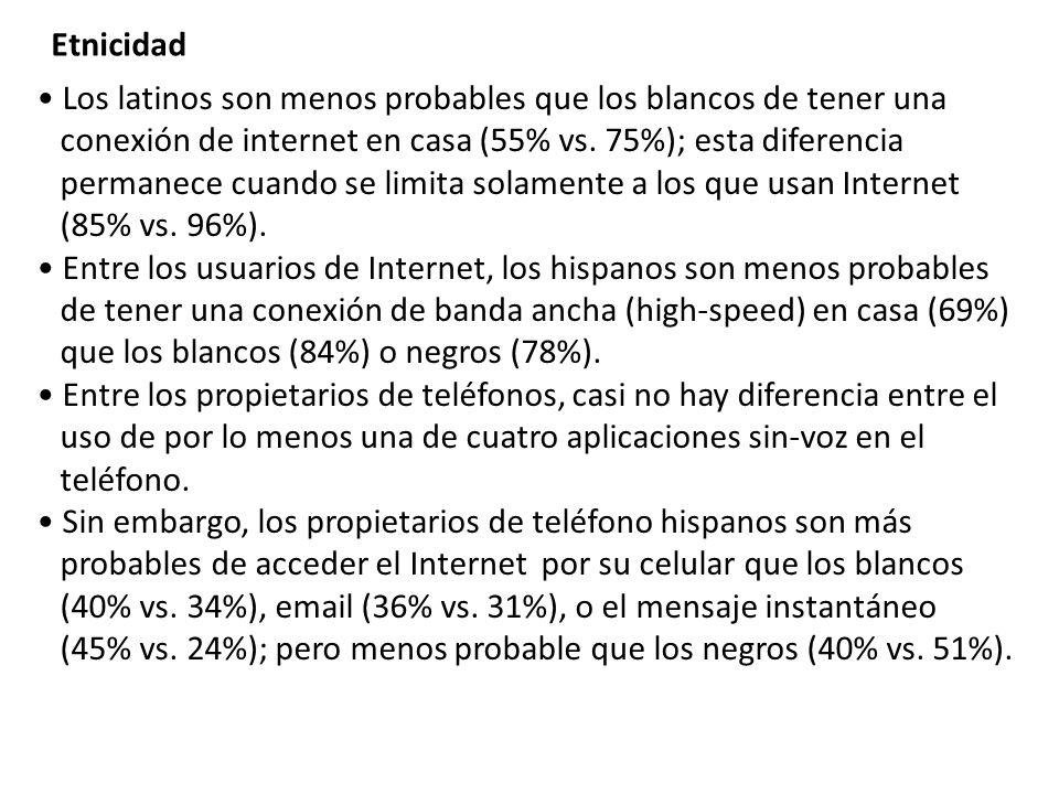 Los latinos son menos probables que los blancos de tener una conexión de internet en casa (55% vs. 75%); esta diferencia permanece cuando se limita so