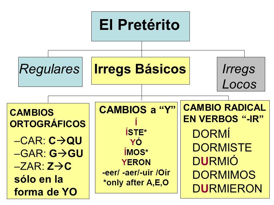 El Pretérito RegularesIrregs Básicos Irregs Locos CAMBIOS a Y Í ÍSTE* YÓ ÍMOS* YERON -eer/ -aer/-uir /Oír *only after A,E,O CAMBIO RADICAL EN VERBOS -