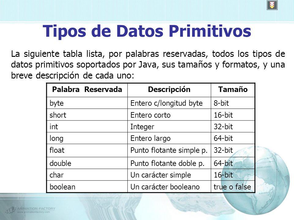 Tipos de Datos Primitivos La siguiente tabla lista, por palabras reservadas, todos los tipos de datos primitivos soportados por Java, sus tamaños y formatos, y una breve descripción de cada uno: Palabra ReservadaDescripciónTamaño byteEntero c/longitud byte8-bit shortEntero corto16-bit intInteger32-bit longEntero largo64-bit floatPunto flotante simple p.32-bit doublePunto flotante doble p.64-bit charUn carácter simple16-bit booleanUn carácter booleanotrue o false