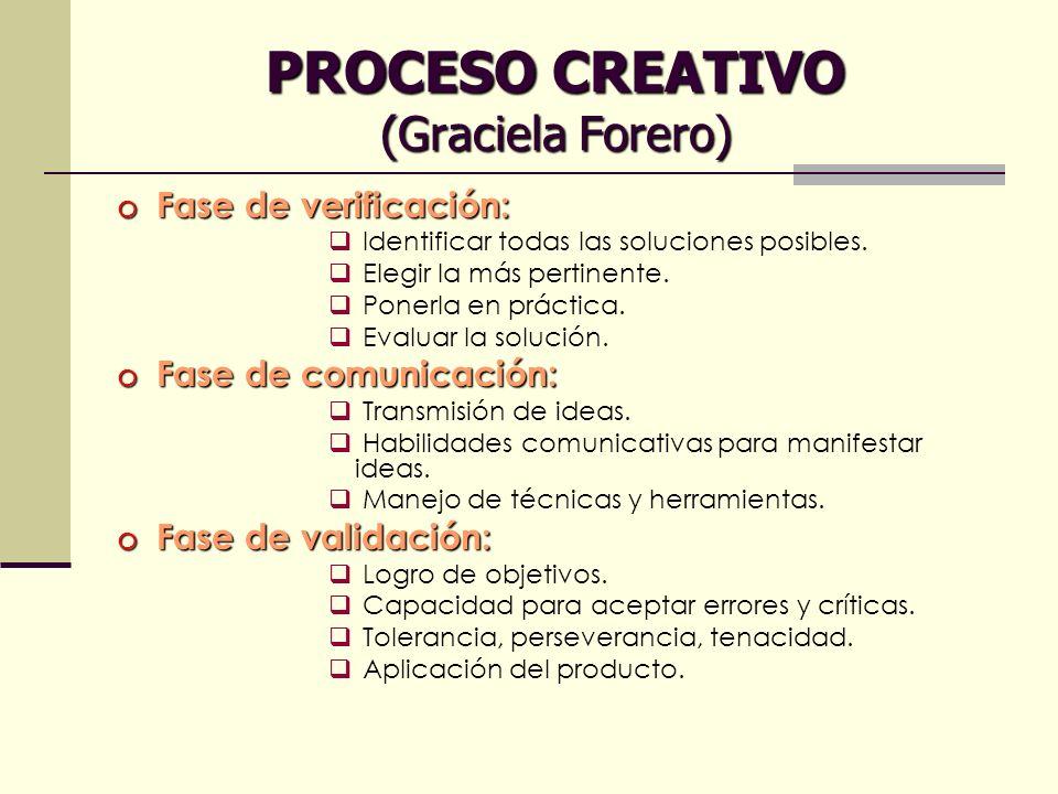 PROCESO CREATIVO (Graciela Forero) o Fase de verificación: Identificar todas las soluciones posibles. Elegir la más pertinente. Ponerla en práctica. E