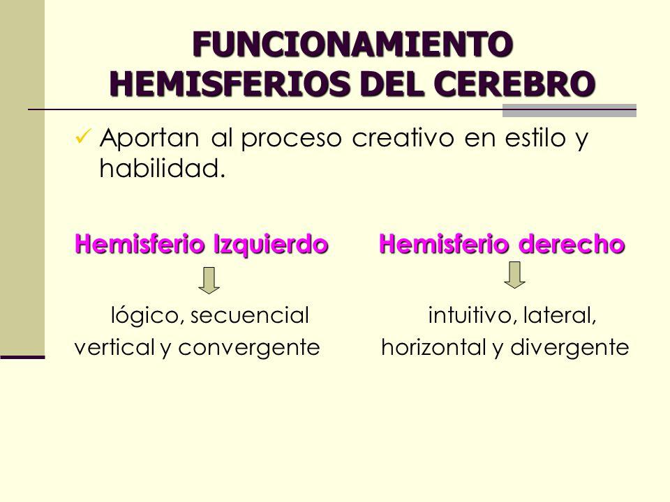 FUNCIONAMIENTO HEMISFERIOS DEL CEREBRO Aportan al proceso creativo en estilo y habilidad. Hemisferio Izquierdo Hemisferio derecho lógico, secuencial i