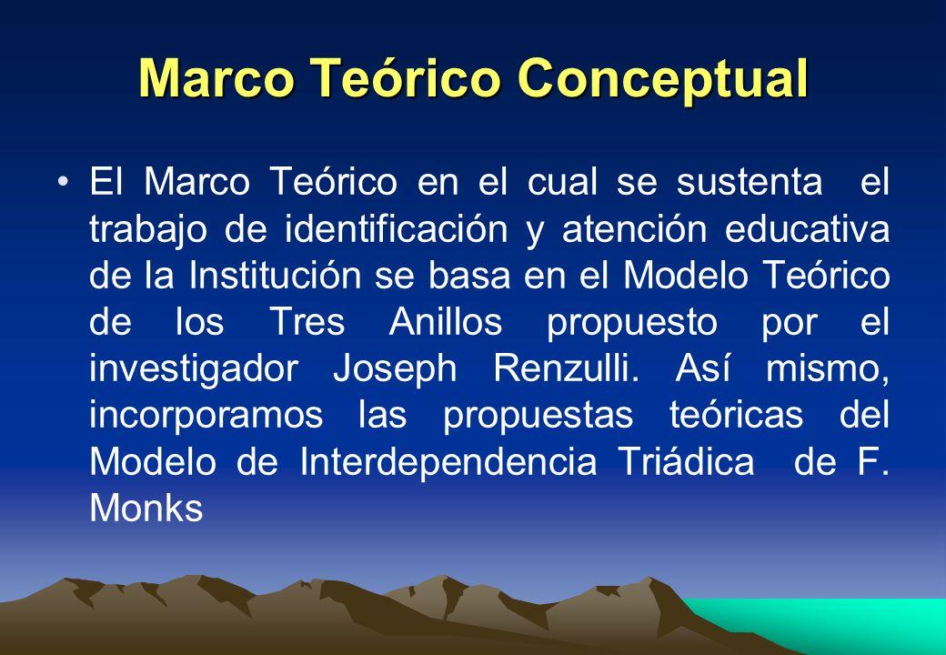 Marco Teórico Conceptual El Marco Teórico en el cual se sustenta el trabajo de identificación y atención educativa de la Institución se basa en el Mod