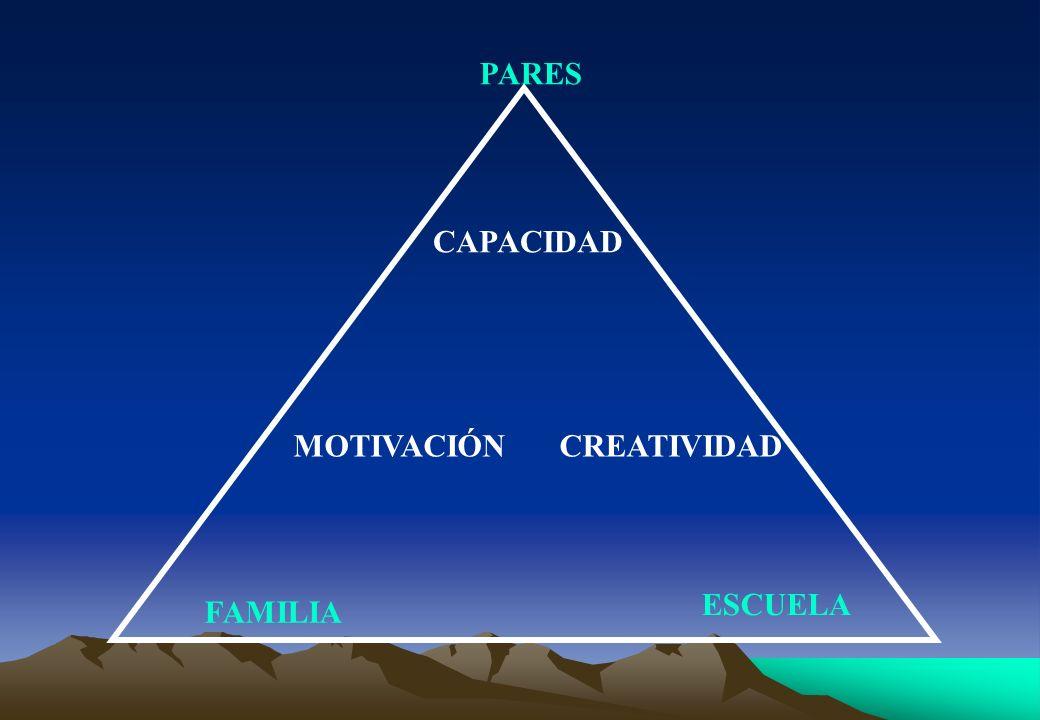 PARES FAMILIA ESCUELA CAPACIDAD MOTIVACIÓNCREATIVIDAD