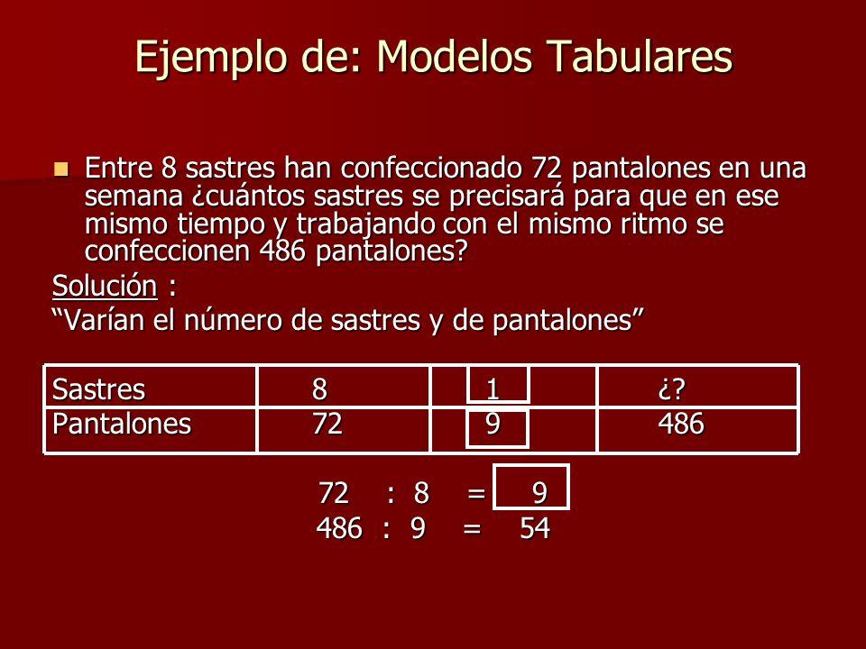 Ejemplo de: Modelos Tabulares Entre 8 sastres han confeccionado 72 pantalones en una semana ¿cuántos sastres se precisará para que en ese mismo tiempo y trabajando con el mismo ritmo se confeccionen 486 pantalones.
