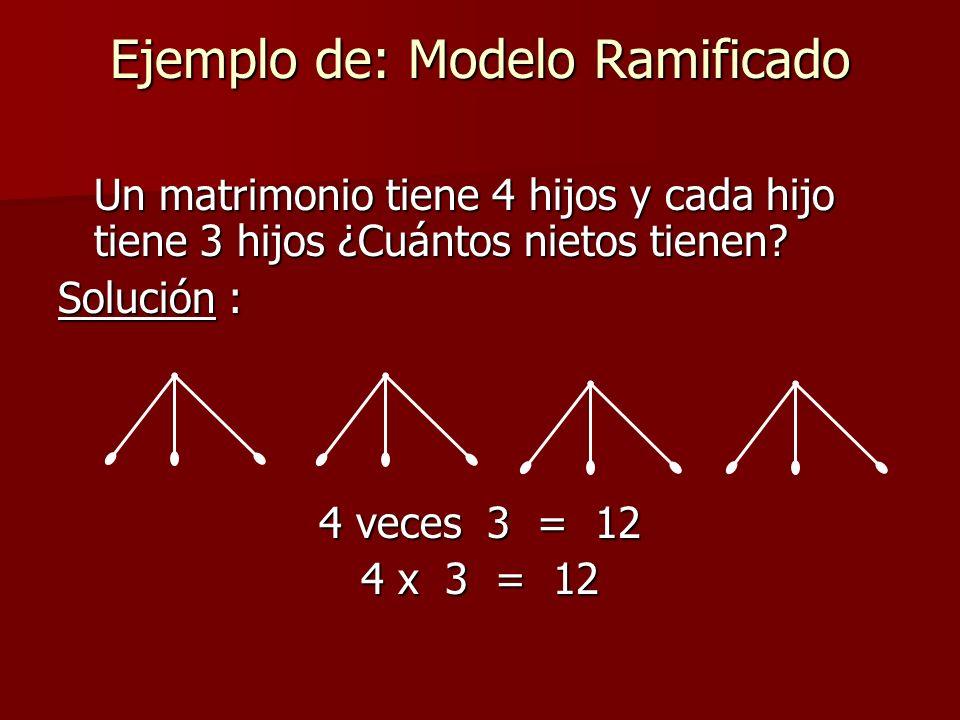 Ejemplo de: Modelo Ramificado Un matrimonio tiene 4 hijos y cada hijo tiene 3 hijos ¿Cuántos nietos tienen.