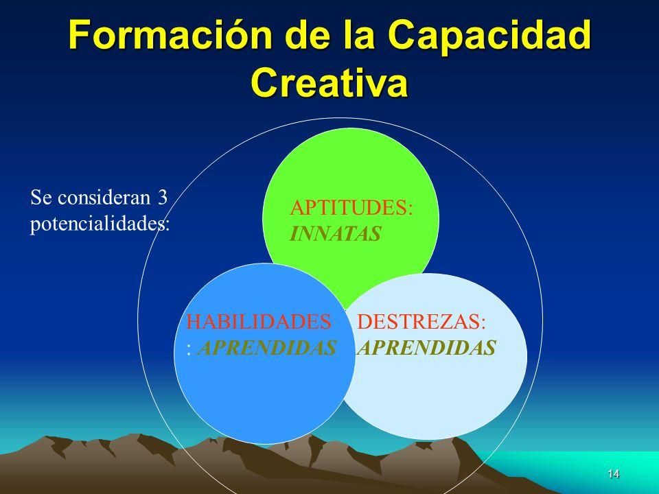 14 Formación de la Capacidad Creativa APTITUDES: INNATAS HABILIDADES : APRENDIDAS DESTREZAS: APRENDIDAS Se consideran 3 potencialidades: