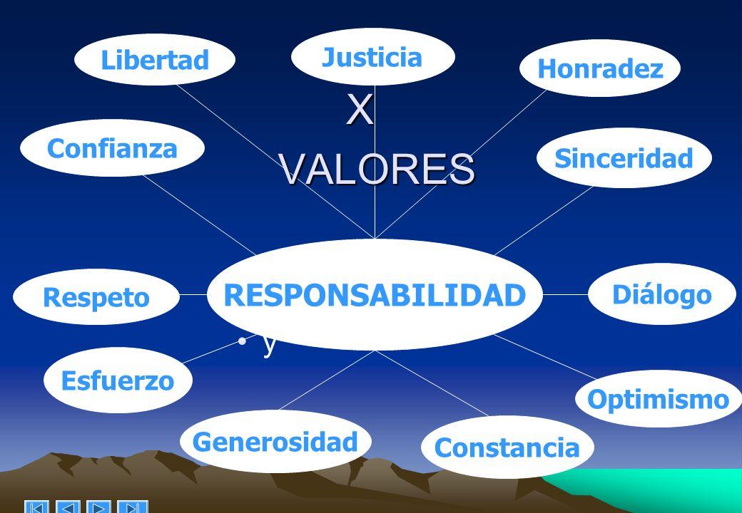 X y RESPONSABILIDAD Justicia Diálogo Sinceridad Optimismo Respeto Confianza Esfuerzo Libertad Honradez Generosidad Constancia VALORES