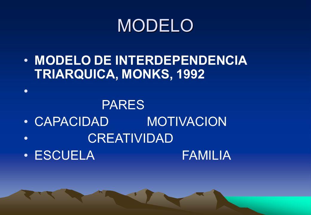 MODELO MODELO DE INTERDEPENDENCIA TRIARQUICA, MONKS, 1992 PARES CAPACIDAD MOTIVACION CREATIVIDAD ESCUELA FAMILIA