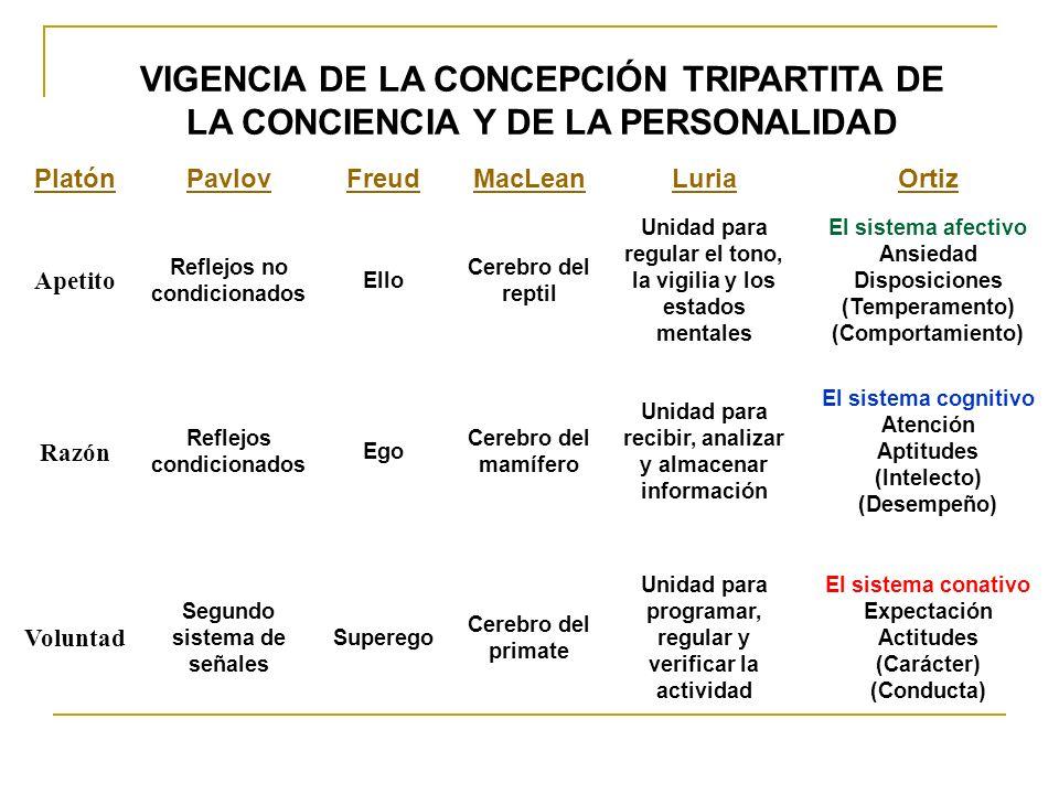 a) El sistema afectivo-emotivo consciente b) El sistema afectivo-emotivo-inconsciente c) Las disposiciones afectivas d) Los rasgos psíquicos del temperamento e) Los estados de ansiedad f) El comportamiento ESTRUCTURA PSÍQUICA DEL TEMPERAMENTO