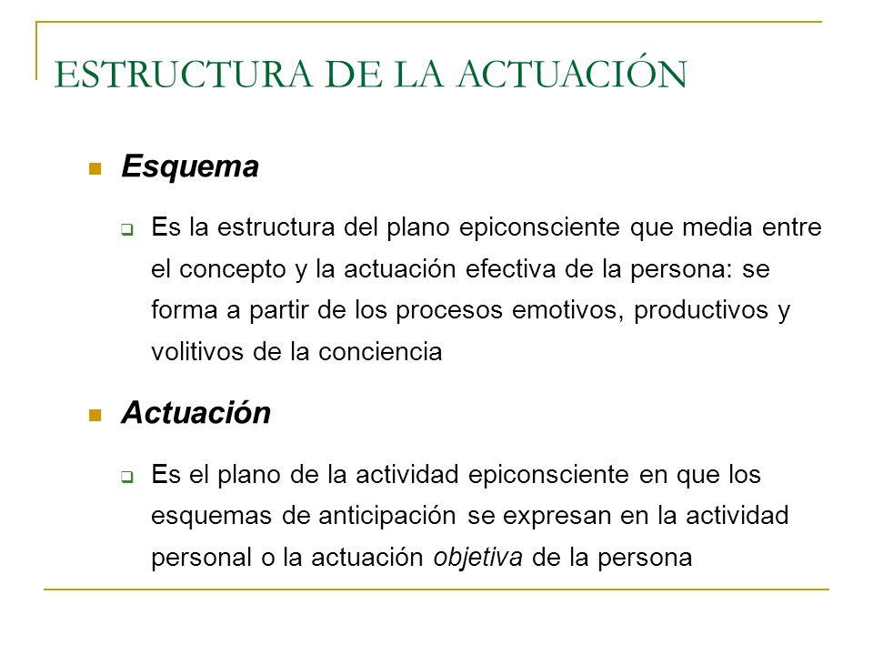 LOS ESQUEMAS SE EXPRESAN EN LA ACTIVIDAD PERSONAL En la actuación, los esquemas emotivo-productivo-volitivos se integran desde el hemisferio izquierdo y se expresan a través de los sistemas viscerales y somáticos en la actividad personalcuyas unidadesy sus expresiones en la forma de:subjetivas son:objetivas, son: Conducta: los actos:la postura corporal Desempeño:las acciones: las operaciones Comportamiento:las emociones: los gestos