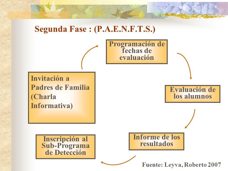 Segunda Fase : (P.A.E.N.F.T.S.) Invitación a Padres de Familia (Charla Informativa) Programación de fechas de evaluación Evaluación de los alumnos Inf