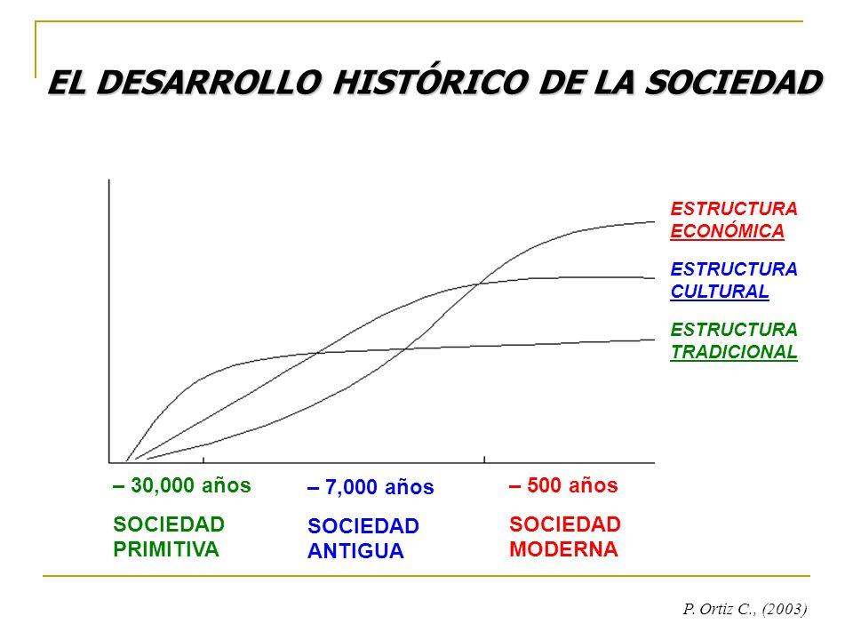 – 30,000 años SOCIEDAD PRIMITIVA – 7,000 años SOCIEDAD ANTIGUA – 500 años SOCIEDAD MODERNA ESTRUCTURA ECONÓMICA ESTRUCTURA CULTURAL ESTRUCTURA TRADICI