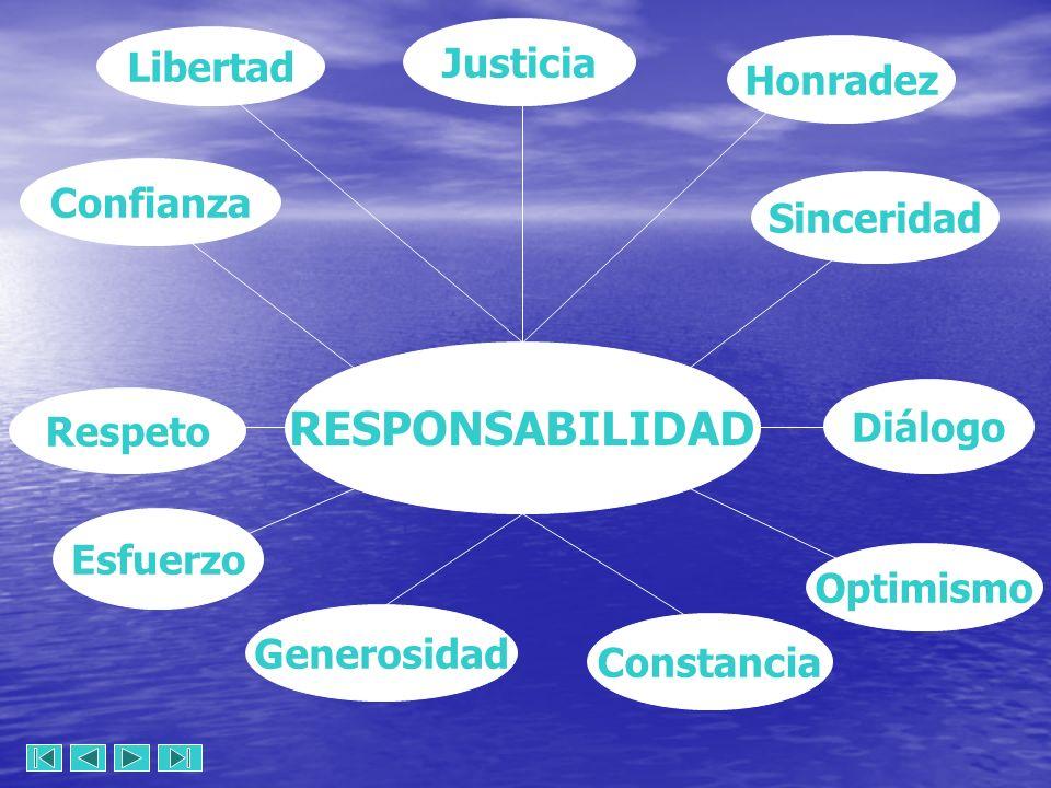 RESPONSABILIDAD Justicia Diálogo Sinceridad Optimismo Respeto Confianza Esfuerzo Libertad Honradez Generosidad Constancia