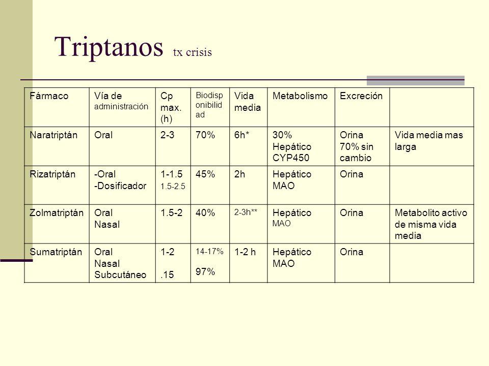 Triptanos tx crisis FármacoVía de administración Cp max. (h) Biodisp onibilid ad Vida media MetabolismoExcreción NaratriptánOral2-370%6h*30% Hepático