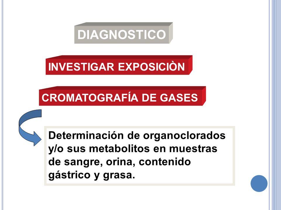 DIAGNOSTICO CROMATOGRAFÍA DE GASES Determinación de organoclorados y/o sus metabolitos en muestras de sangre, orina, contenido gástrico y grasa. INVES
