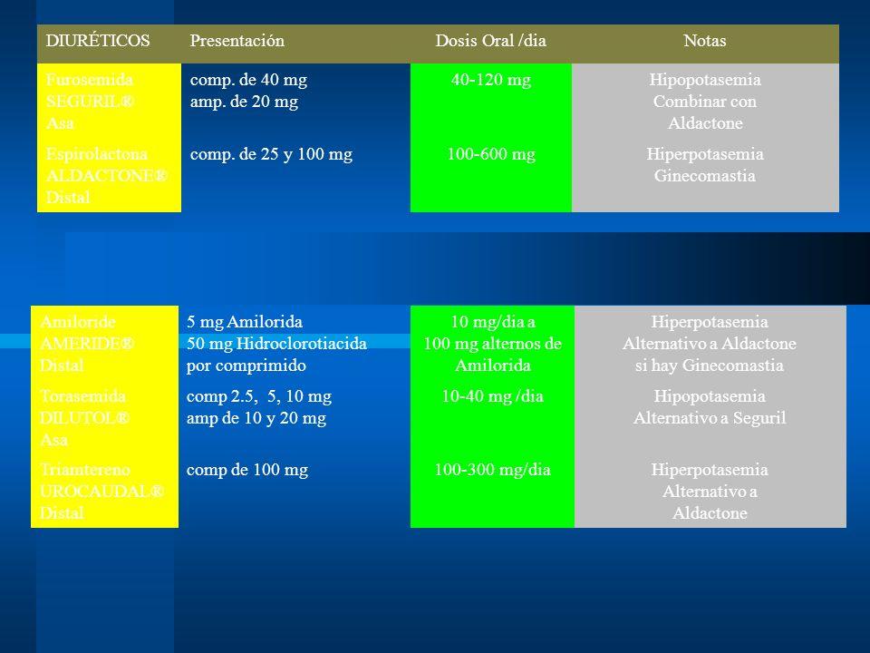 DIURÉTICOSPresentaciónDosis Oral /diaNotas Furosemida SEGURIL® Asa comp. de 40 mg amp. de 20 mg 40-120 mgHipopotasemia Combinar con Aldactone Espirola