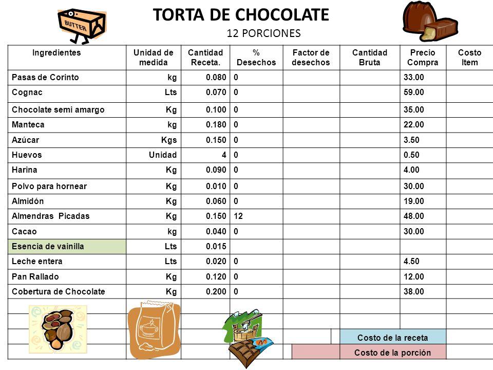 IngredientesUnidad de medida Cantidad Receta. % Desechos Factor de desechos Cantidad Bruta Precio Compra Costo Item Pasas de Corintokg0.080033.00 Cogn