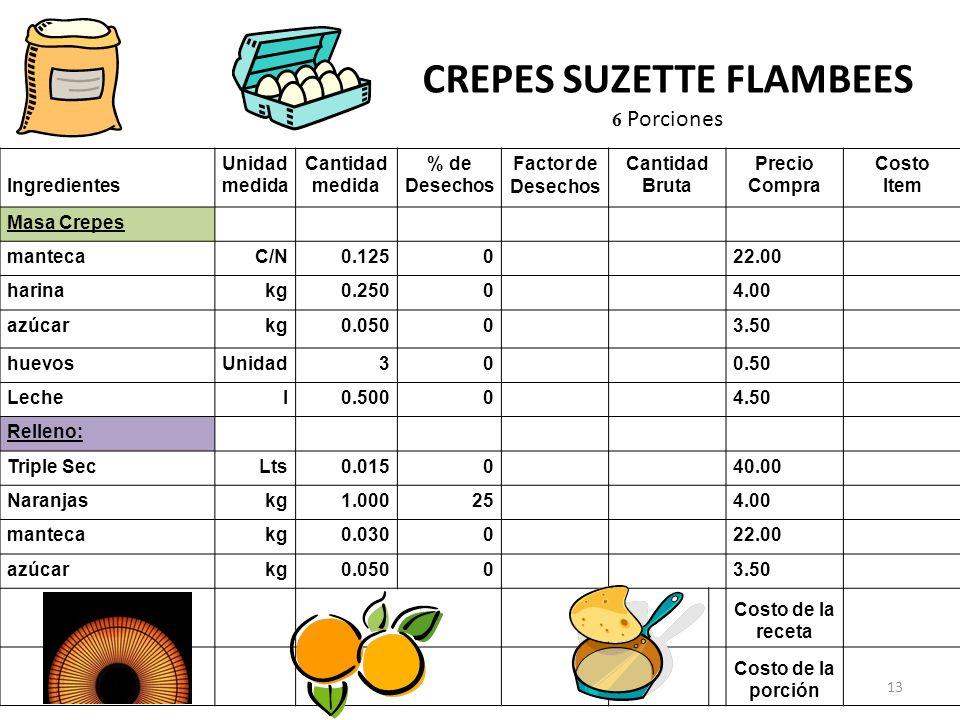 CREPES SUZETTE FLAMBEES 6 Porciones Ingredientes Unidad medida Cantidad medida % de Desechos Factor de Desechos Cantidad Bruta Precio Compra Costo Ite