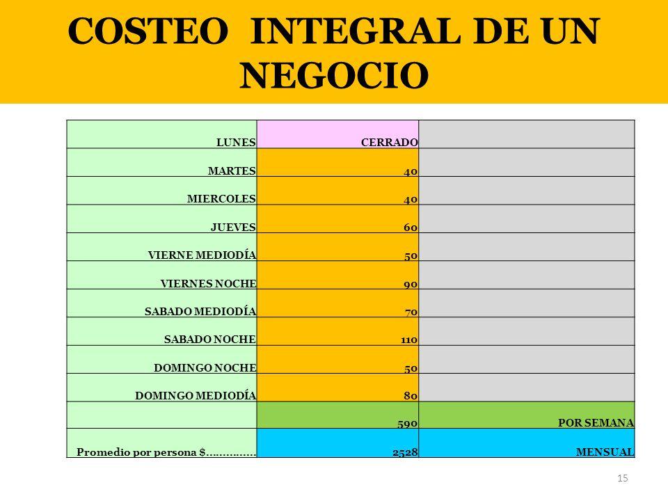 COSTEO INTEGRAL DE UN NEGOCIO LUNESCERRADO MARTES40 MIERCOLES40 JUEVES60 VIERNE MEDIODÍA50 VIERNES NOCHE90 SABADO MEDIODÍA70 SABADO NOCHE110 DOMINGO N