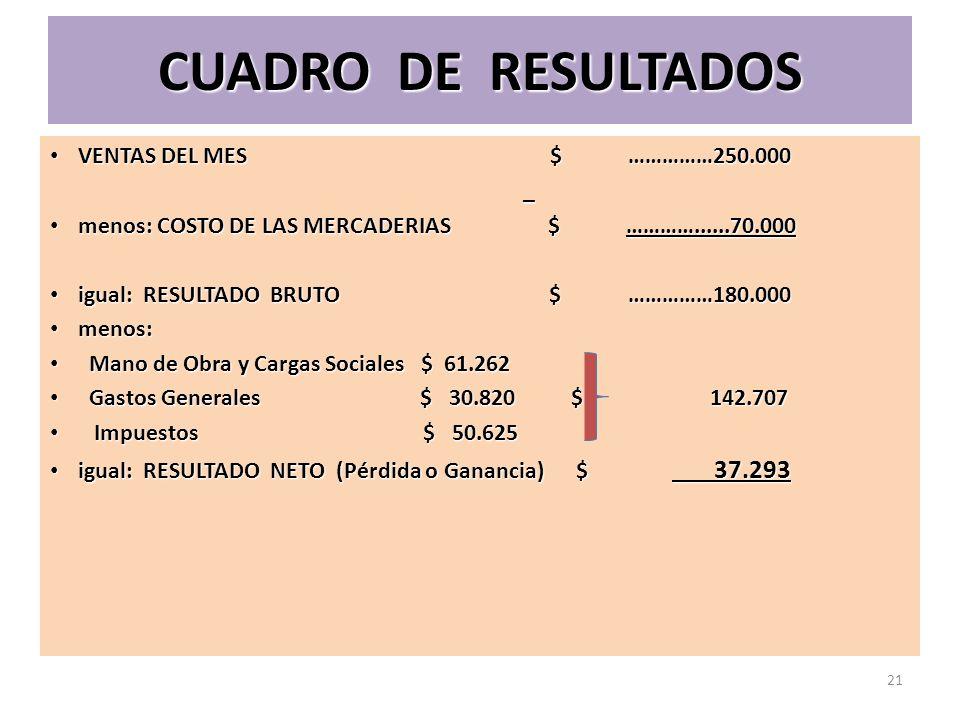 CUADRO DE RESULTADOS VENTAS DEL MES $ ……………250.000 VENTAS DEL MES $ ……………250.000 _ menos: COSTO DE LAS MERCADERIAS $ …………......70.000 menos: COSTO DE