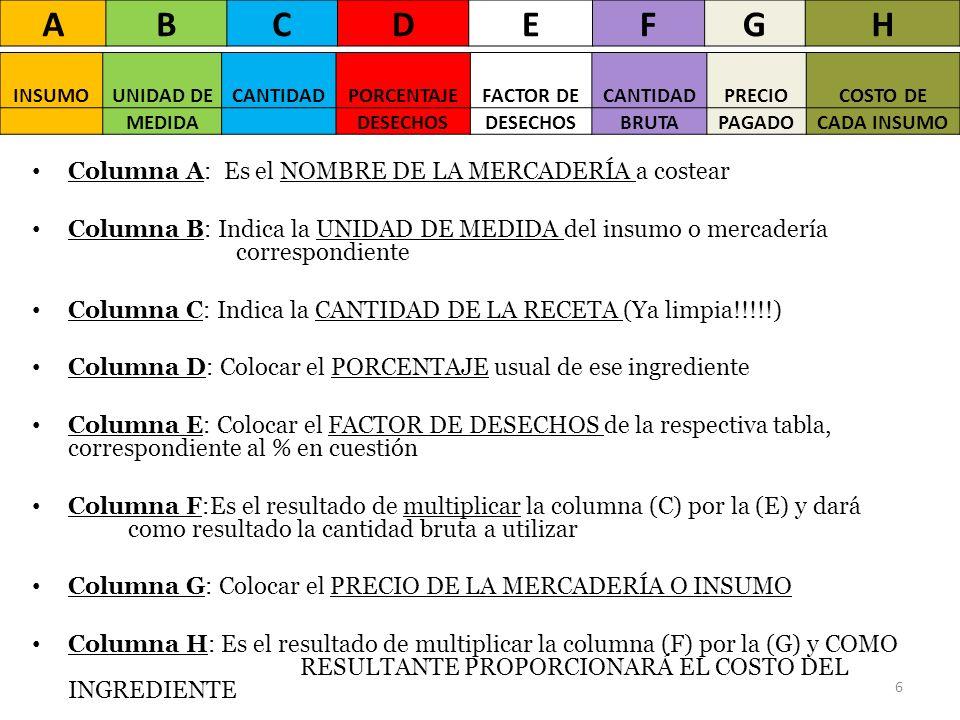 Columna A: Es el NOMBRE DE LA MERCADERÍA a costear Columna B: Indica la UNIDAD DE MEDIDA del insumo o mercadería correspondiente Columna C: Indica la