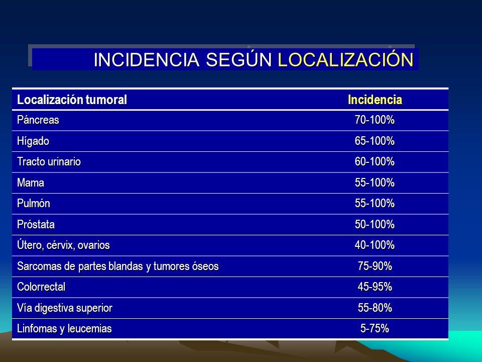 INCIDENCIA SEGÚN LOCALIZACIÓN Localización tumoral IncidenciaPáncreas70-100% Hígado65-100% Tracto urinario 60-100% Mama55-100% Pulmón55-100% Próstata5