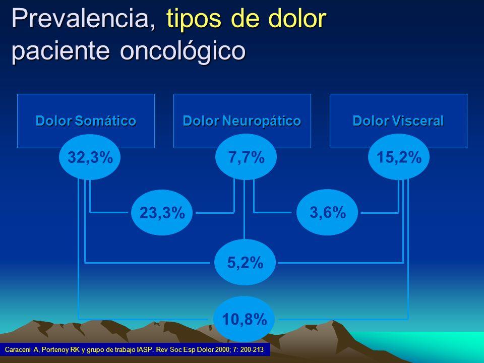 Prevalencia, tipos de dolor paciente oncológico Caraceni A, Portenoy RK y grupo de trabajo IASP. Rev Soc Esp Dolor 2000; 7: 200-213 Dolor Visceral Dol