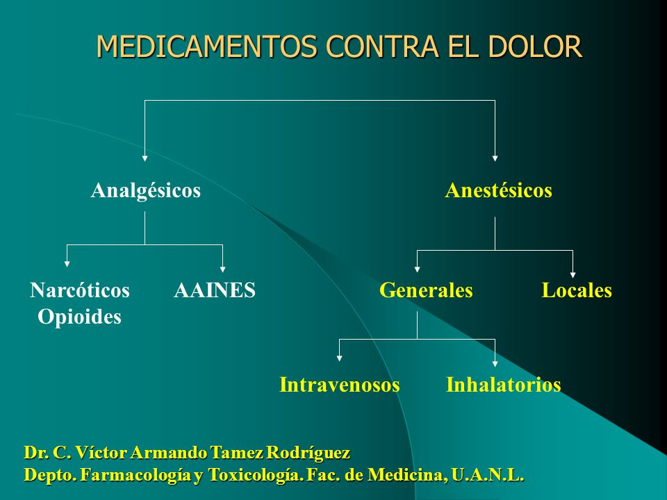 MEDICAMENTOS CONTRA EL DOLOR Analgésicos Anestésicos Narcóticos Opioides AAINESGeneralesLocales IntravenososInhalatorios Dr. C. Víctor Armando Tamez R