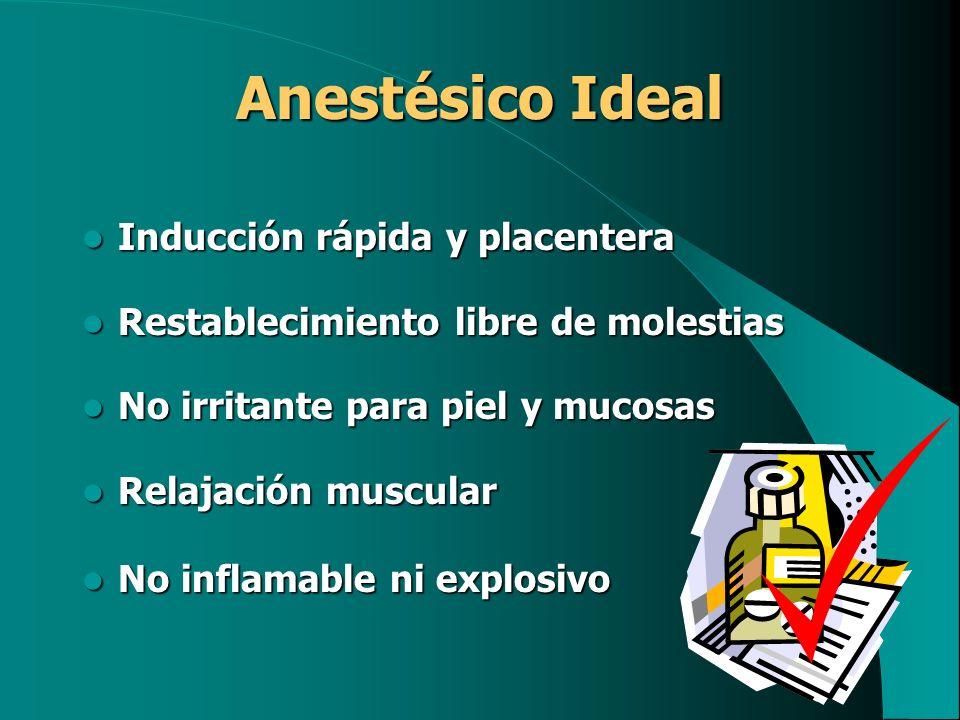 Anestésico Ideal Inducción rápida y placentera Inducción rápida y placentera Restablecimiento libre de molestias Restablecimiento libre de molestias N