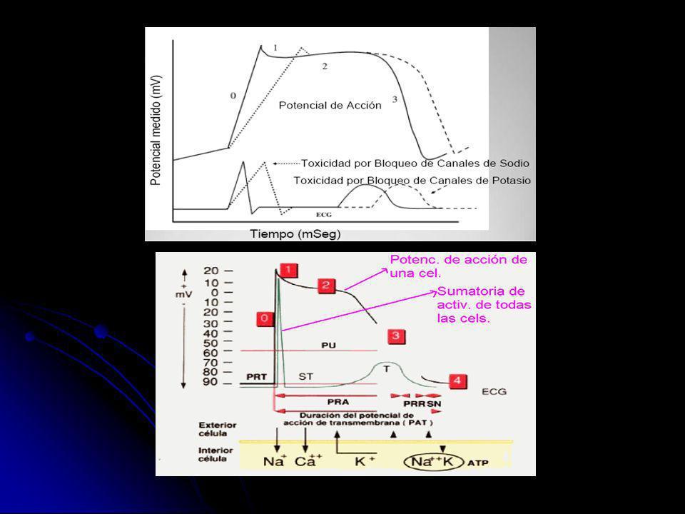 BLOQUEO ALFA BLOQUEO ALFA Disminución de la resistencia periférica, hipotensión postural, taquicardia.
