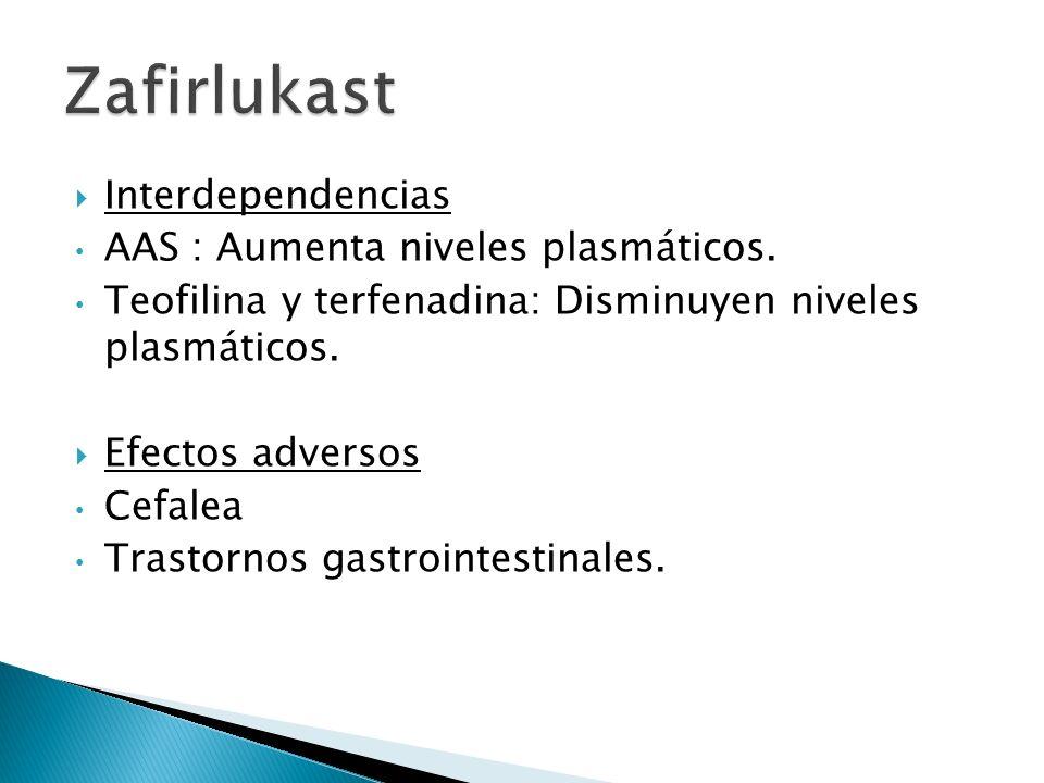 Interdependencias AAS : Aumenta niveles plasmáticos. Teofilina y terfenadina: Disminuyen niveles plasmáticos. Efectos adversos Cefalea Trastornos gast