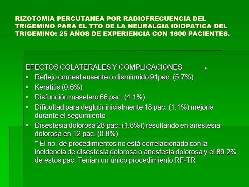 EFECTOS COLATERALES Y COMPLICACIONES Reflejo corneal ausente o disminuido 91pac. (5.7%) Reflejo corneal ausente o disminuido 91pac. (5.7%) Keratitis (