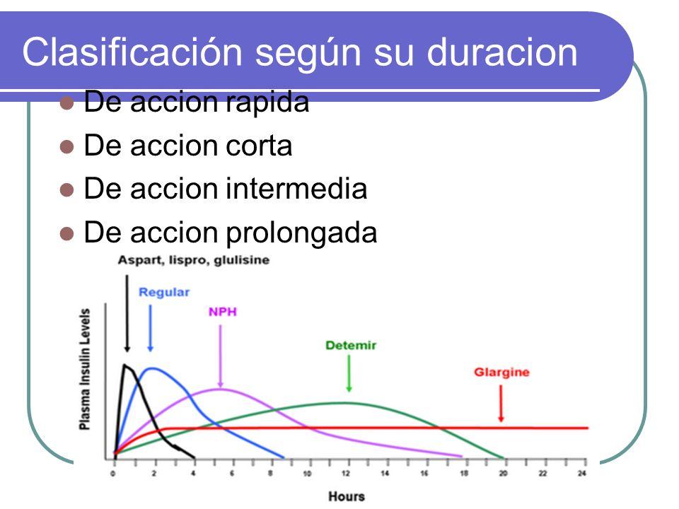 Clasificación según su duracion De accion rapida De accion corta De accion intermedia De accion prolongada