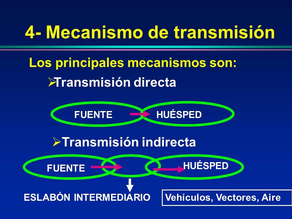 4- Mecanismo de transmisión Los principales mecanismos son: Transmisión indirecta Transmisión directa FUENTEHUÉSPED FUENTE HUÉSPED ESLABÓN INTERMEDIAR