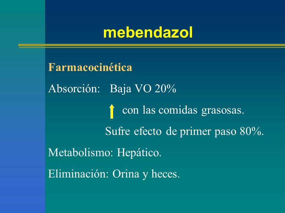 mebendazol Farmacocinética Absorción: Baja VO 20% con las comidas grasosas. Sufre efecto de primer paso 80%. Metabolismo: Hepático. Eliminación: Orina