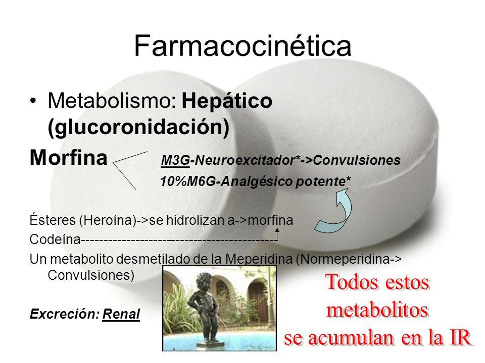 Farmacocinética Metabolismo: Hepático (glucoronidación) Morfina M3G-Neuroexcitador*->Convulsiones 10%M6G-Analgésico potente* Ésteres (Heroína)->se hid