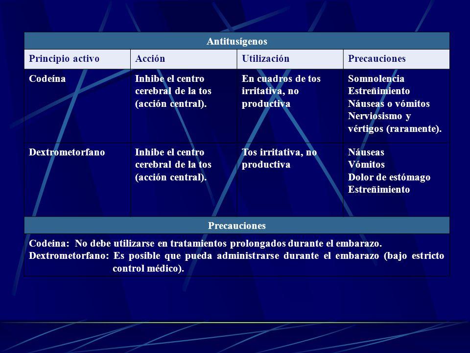 Antitusígenos Principio activoAcciónUtilizaciónPrecauciones CodeínaInhibe el centro cerebral de la tos (acción central). En cuadros de tos irritativa,