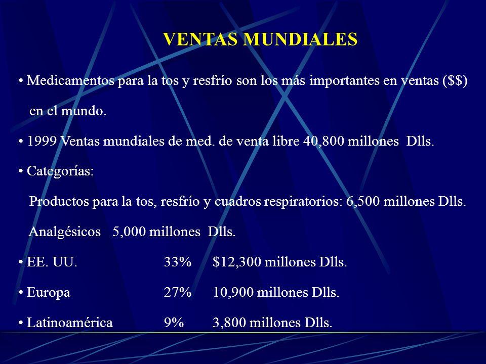 Medicamentos para la tos y resfrío son los más importantes en ventas ($$) en el mundo. 1999 Ventas mundiales de med. de venta libre 40,800 millones Dl