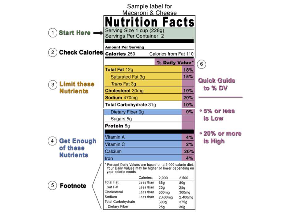 Note el * después del %Daily Value en La Etiqueta Nutritiva.