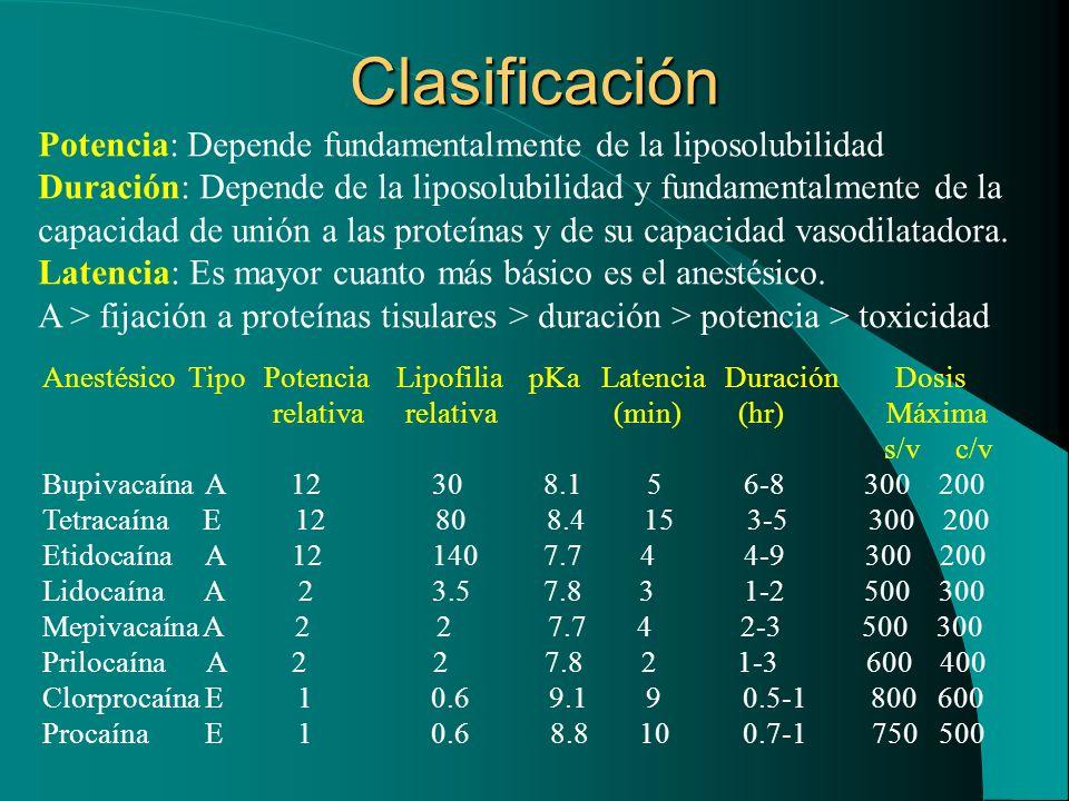 Clasificación Anestésico Tipo Potencia Lipofilia pKa Latencia Duración Dosis relativa relativa (min) (hr) Máxima s/v c/v Bupivacaína A 12 30 8.1 5 6-8