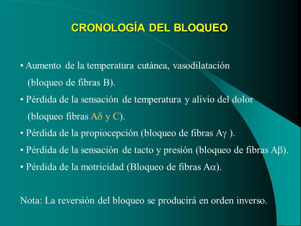 CRONOLOGÍA DEL BLOQUEO Aumento de la temperatura cutánea, vasodilatación (bloqueo de fibras B). Pérdida de la sensación de temperatura y alivio del do