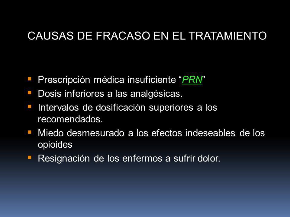 CAUSAS DE FRACASO EN EL TRATAMIENTO Prescripción médica insuficiente PRN Dosis inferiores a las analgésicas. Intervalos de dosificación superiores a l