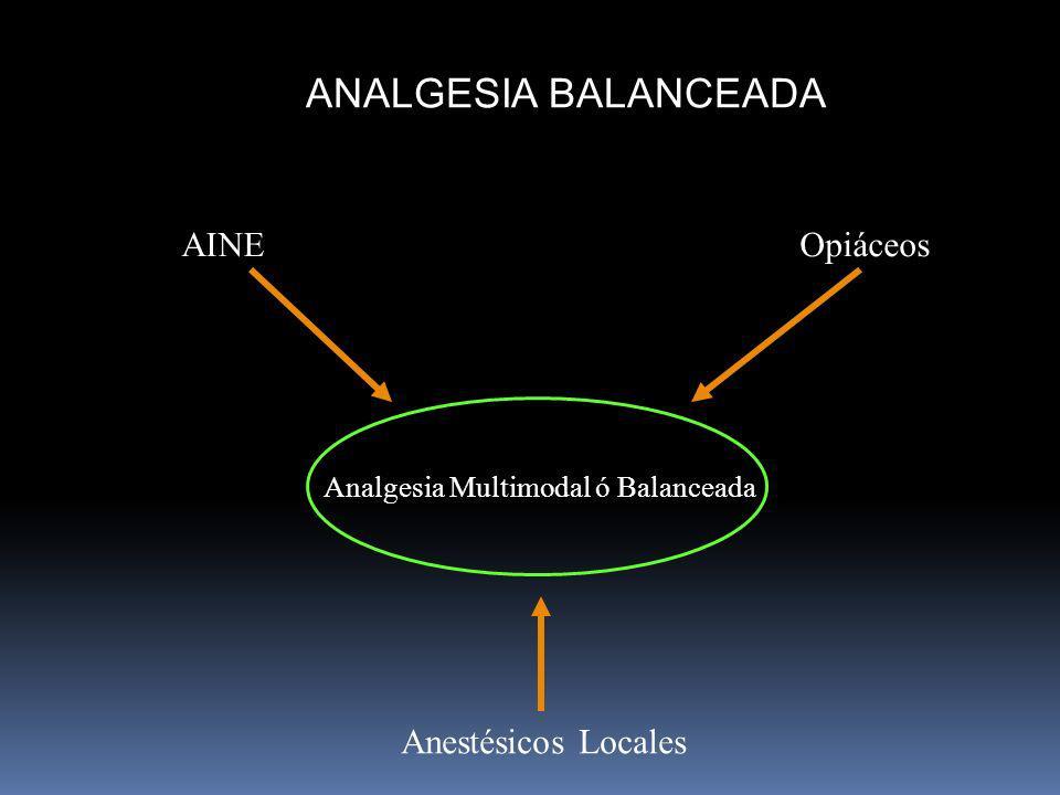 ANALGESIA BALANCEADA Analgesia Multimodal ó Balanceada AINEOpiáceos Anestésicos Locales