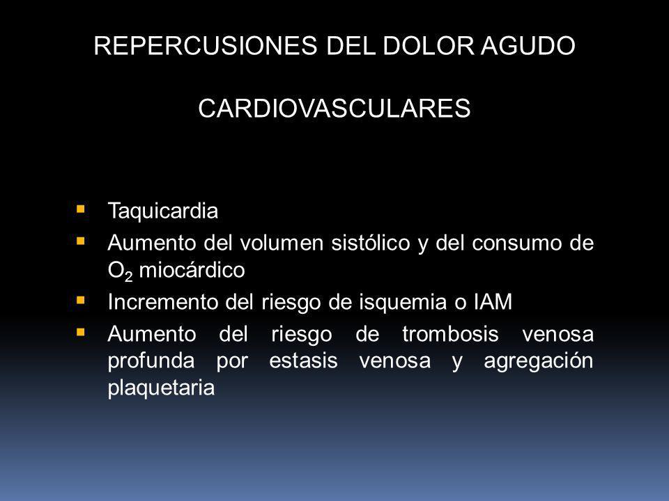 REPERCUSIONES DEL DOLOR AGUDO CARDIOVASCULARES Taquicardia Aumento del volumen sistólico y del consumo de O 2 miocárdico Incremento del riesgo de isqu